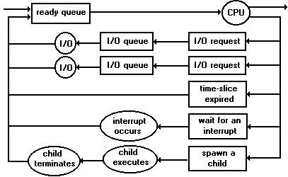 Guide to multitasking operating systemsfundamentals of operating guidem queue dig ccuart Image collections